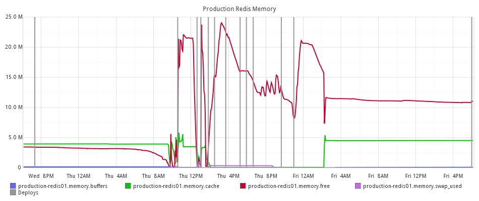 Production Redis Memory Usage