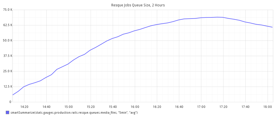 Renderer Queue Size